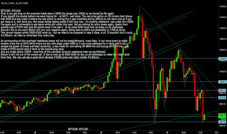 BTCUSD: BITCOIN: BTCUSD Baxck in Buy zone with stops