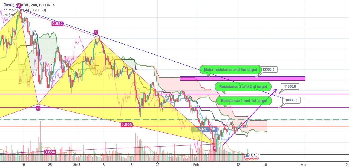 Bitcoin Price prediction - UPDATED