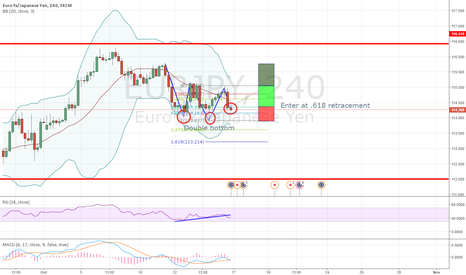 EURJPY: EURJPY 4H long opportunity using the 2618 strategy