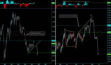 AUDUSD: Possible daily structure on AUDUSD