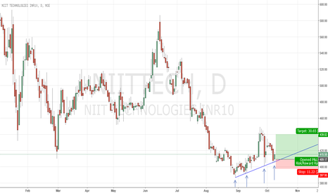 NIITTECH: Trend Line Buy NIITTECH