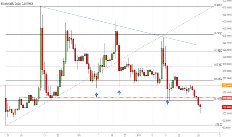 BTGUSD: Bitcoin Gold testuje $100