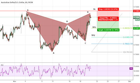 AUDUSD: Gartley