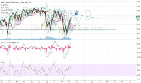 SPX500: SPX500 Topping then roll?