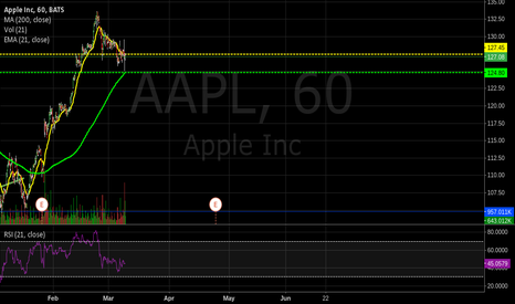 AAPL: $AAPL resting on 200HSMA