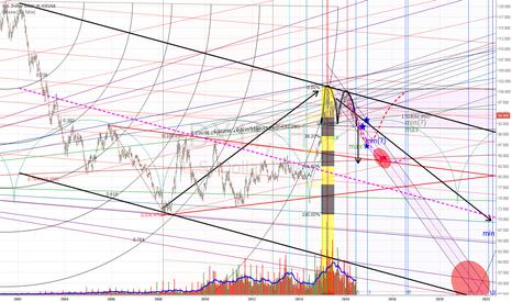 DX1!: индекс доллара
