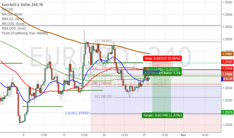 EURUSD: sell limit at 1.2730 (but, we might will not see this)