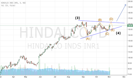 HINDALCO: Triangle formation in 4th wave
