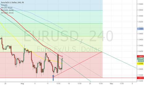EURUSD: Selling pressure is still intact.