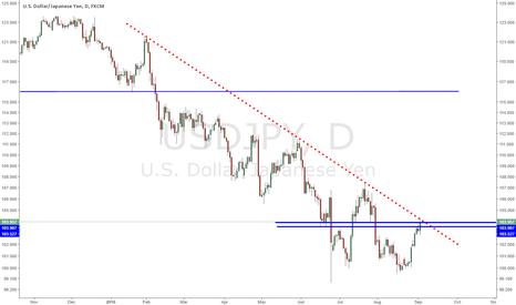 USDJPY: USDJPY testing bearish trendline