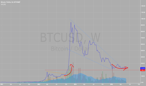 BTCUSD: BTCUSD long term trend