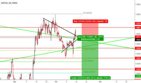 GBPCAD: GBPCAD SELL 1.6574