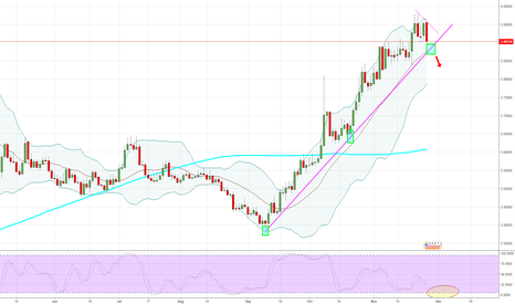 USDTRY: USDTRY - Daily - I think it's time for a Turkish coffee break.