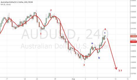 AUDUSD: AUD/USD (4h) ABC-Retracement?