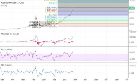 IXIC: Very Concerning Graph, Implies Crash Soon