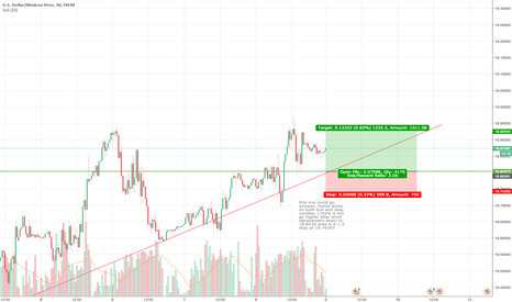 USDMXN: Waiting for down retracement before moving up