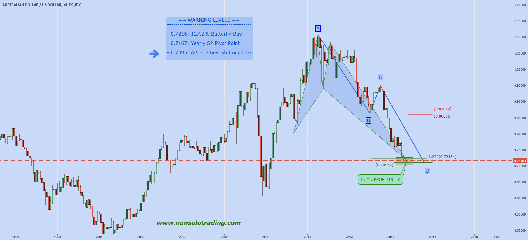 AUDUSD: STRONG BUY ABOVE LOW!