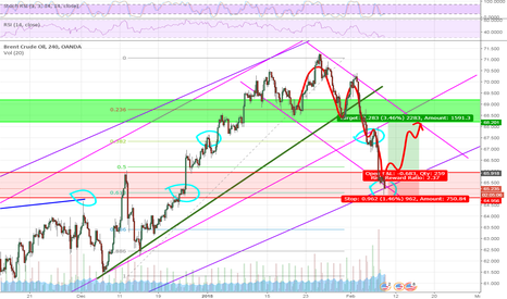BCOUSD: Ready to be bullish again?