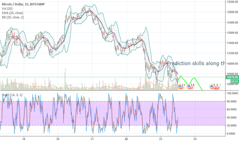 BTCUSD: Revised BTC outlook. Bear. Doomed for complete failure