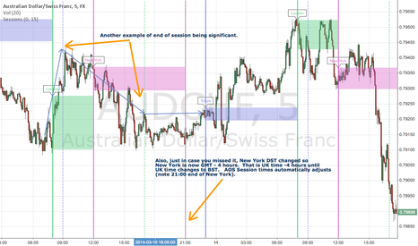 AUDCHF: AOS Session automatically adjusted for New York DST change