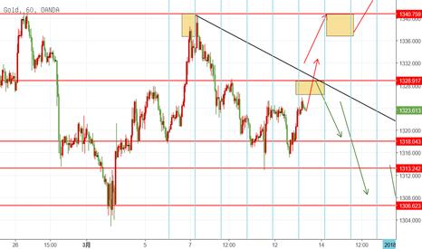 XAUUSD: GOLD 3.13 日内交易机会