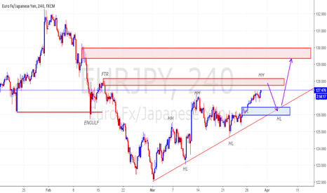 EURJPY: EURJPY WITH SND MIX DOW THEORY