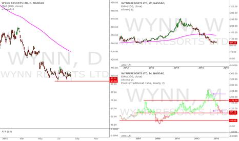 WYNN: $WYNN potential short setup