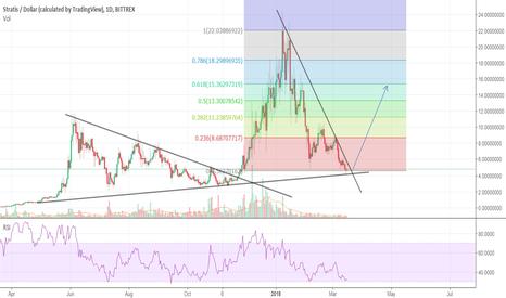 Cnd coin price prediction reddit 90s : Icon bond fund prospectus list