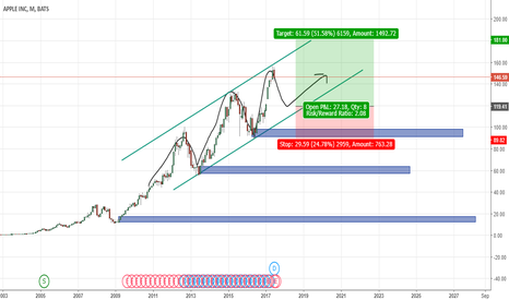 AAPL: AAPL (Apple) Stock Swing Long Level (monthly)