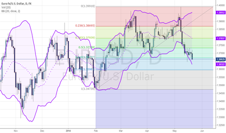 EURUSD: EURUSD: More downside is likely to come