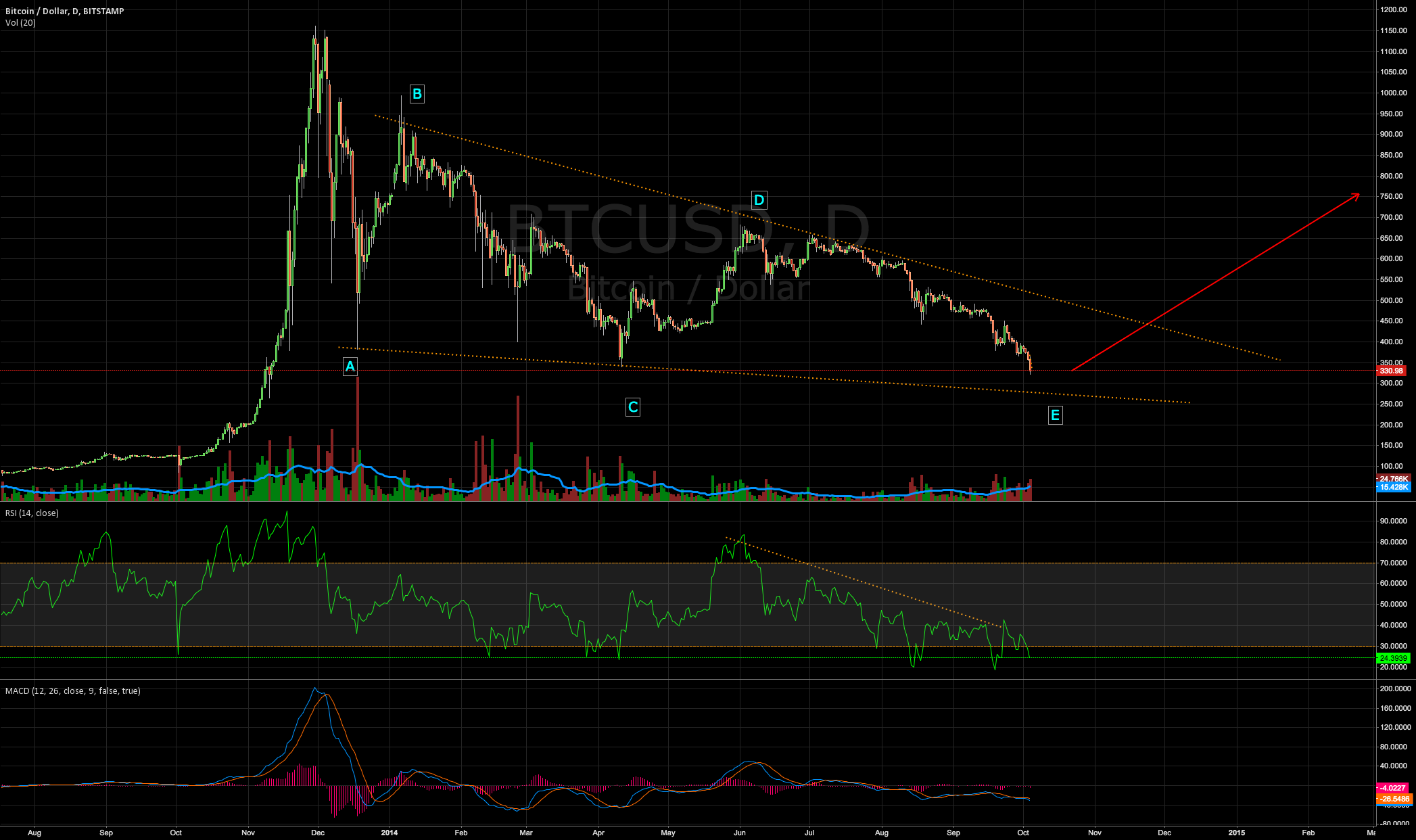 BTCUSD Fowling triangle almost done ( target 280$ )