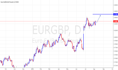 EURGBP: continuation