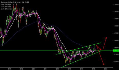 AUDUSD: Weekly Channel UP