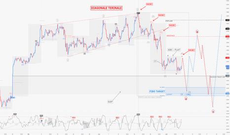 GER30: DAX / H2 : Continuation et mise à jour du scénario en cours..