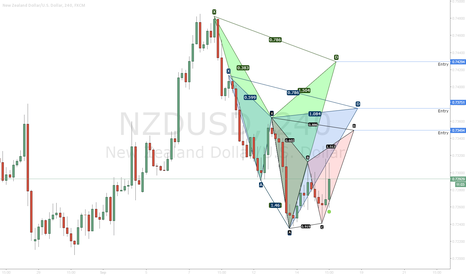 NZDUSD: NZDUSD - A basket of opportunities presenting a dilemma