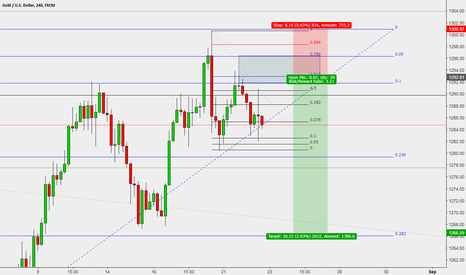 XAUUSD: GOLD down - DXY up
