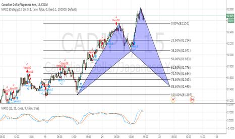 CADJPY: Potential Shark Pattern