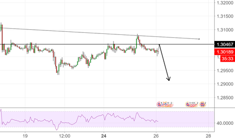 GBPUSD: GBPUSD YOU KNOW THE DRILL