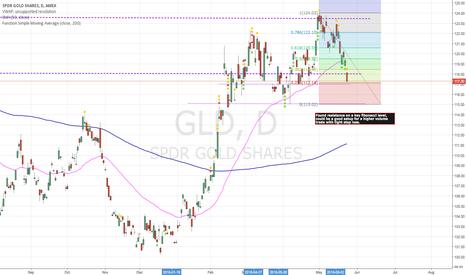 GLD: GLD - SPDR Gold Shares