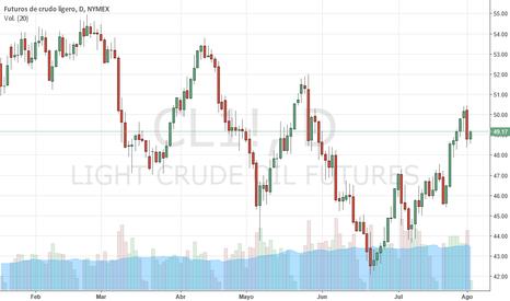 CL1!: Petróleo WTI em baixa a espera do relatório EIA. MARCO DA COSTA