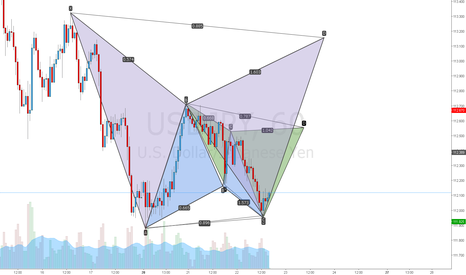 USDJPY: USDJPY patterns