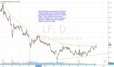 LF: LF new uptrend possibility