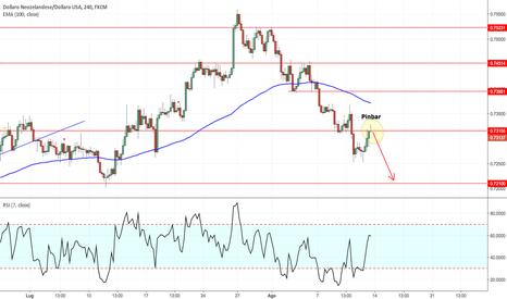 NZDUSD: NZD/USD - Analogia con l'Aussie Dollar