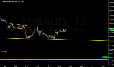 EURAUD: EURAUD  break or bounce?