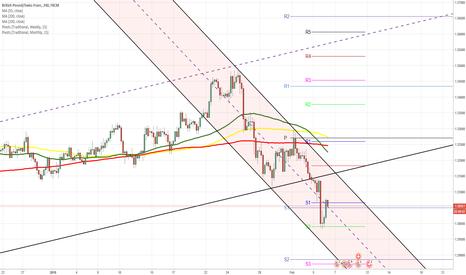 GBPCHF: GBP/CHF  4H Chart: Bearish market