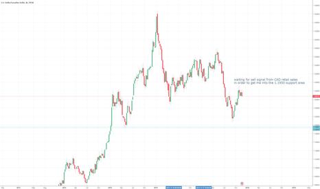 USDCAD: Event-driven News Trade CAD retail sales