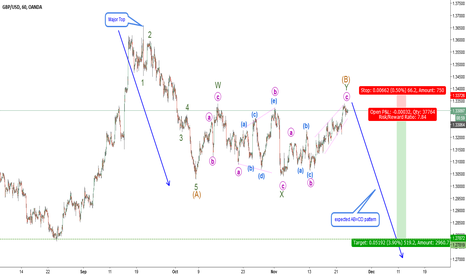 GBPUSD: GBPUSD - Correction finished
