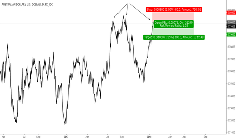 AUDUSD: AUD/USD open sell at 0.80000 up to 0.79000 risk 1.25%