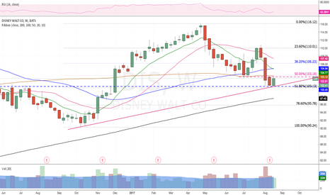 DIS: Long Setup , consolidating for sometime , strong support at 100