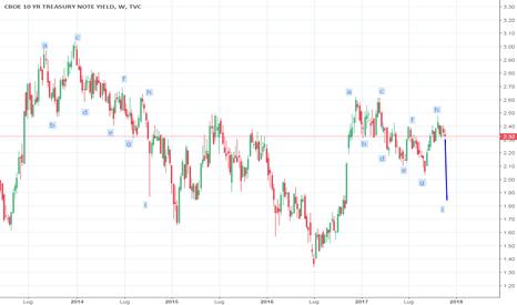 TNX: forte ribasso in partenza dei rendimenti su Tnote
